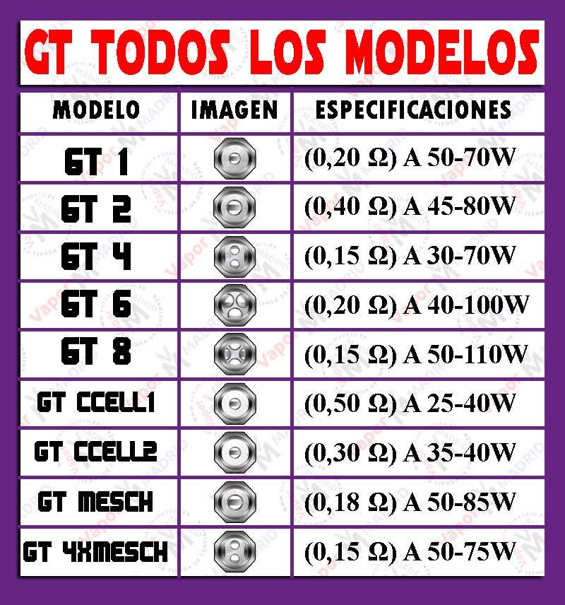 ohmios resistencias GT Series